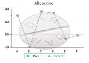 discount allopurinol online american express