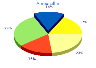 order amoxicillin from india