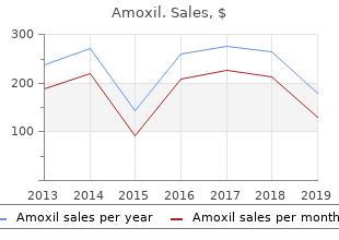 generic 250 mg amoxil amex
