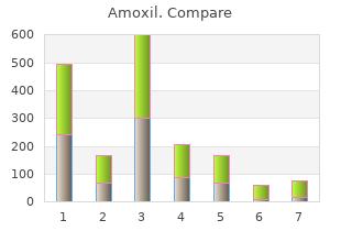 500mg amoxil