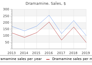 purchase discount dramamine