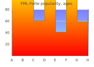 discount fml forte 5 ml line