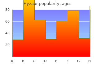 buy hyzaar 12.5 mg on line