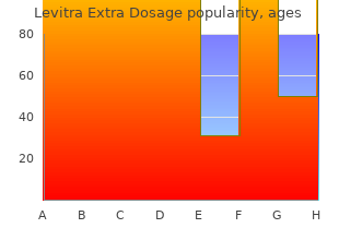 purchase levitra extra dosage 60mg without prescription