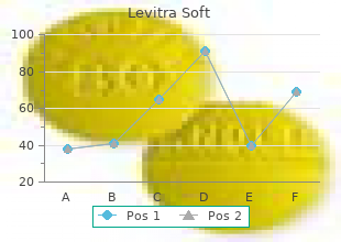 order 20 mg levitra soft overnight delivery
