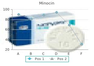 best minocin 50mg