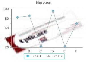 buy norvasc now