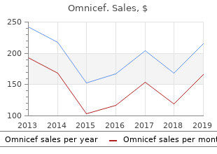 purchase omnicef canada