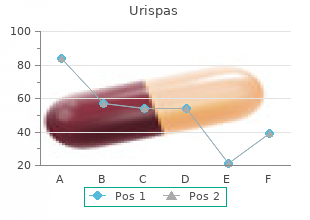 cheap generic urispas uk