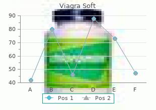 buy generic viagra soft pills